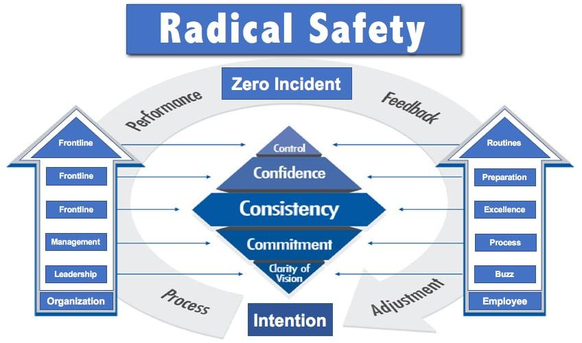 Radical Safety 5Cs Model by Vince Poscente-1